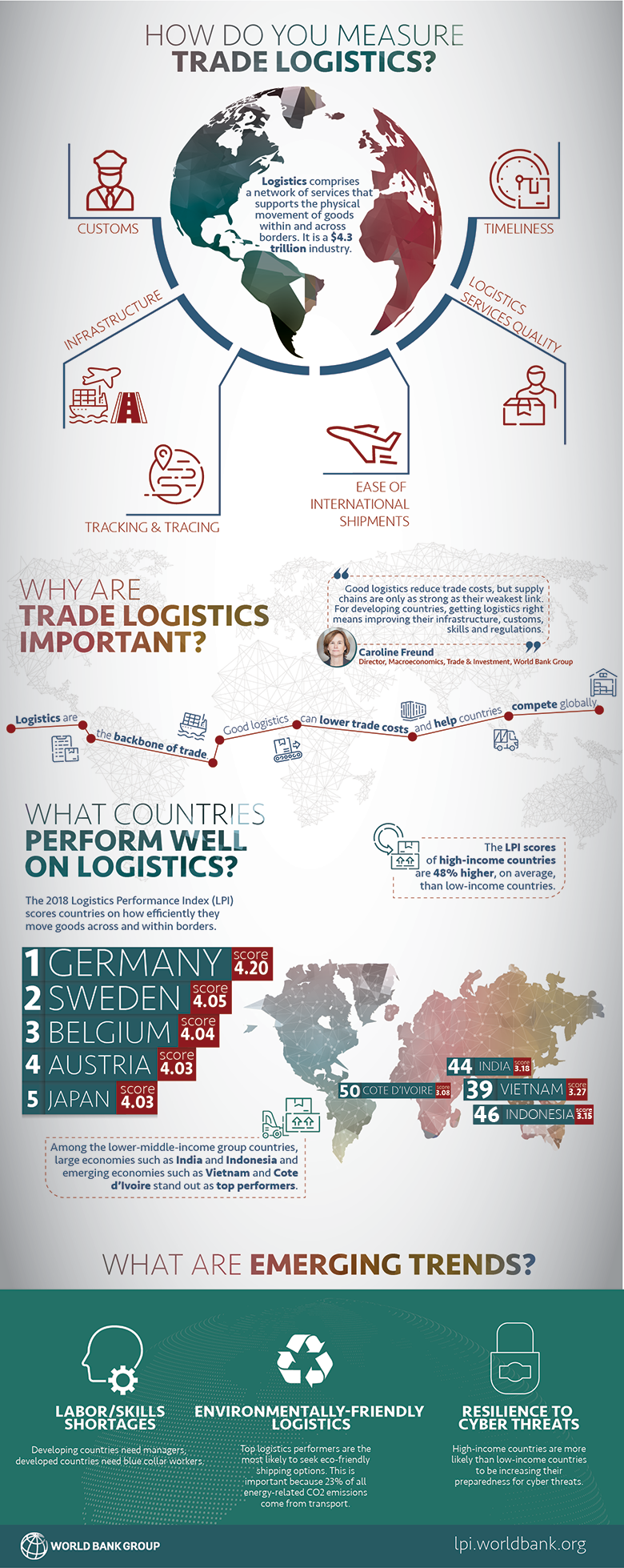 Which country is best for logistics jobs?